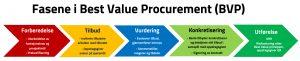 Prosess Best Value Procurement BVP